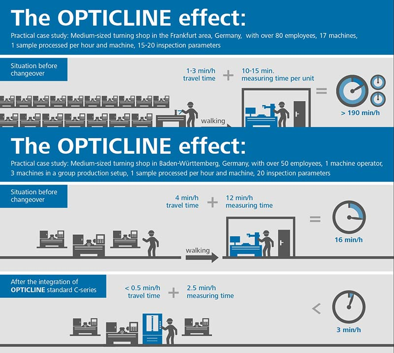 The Opticline effect