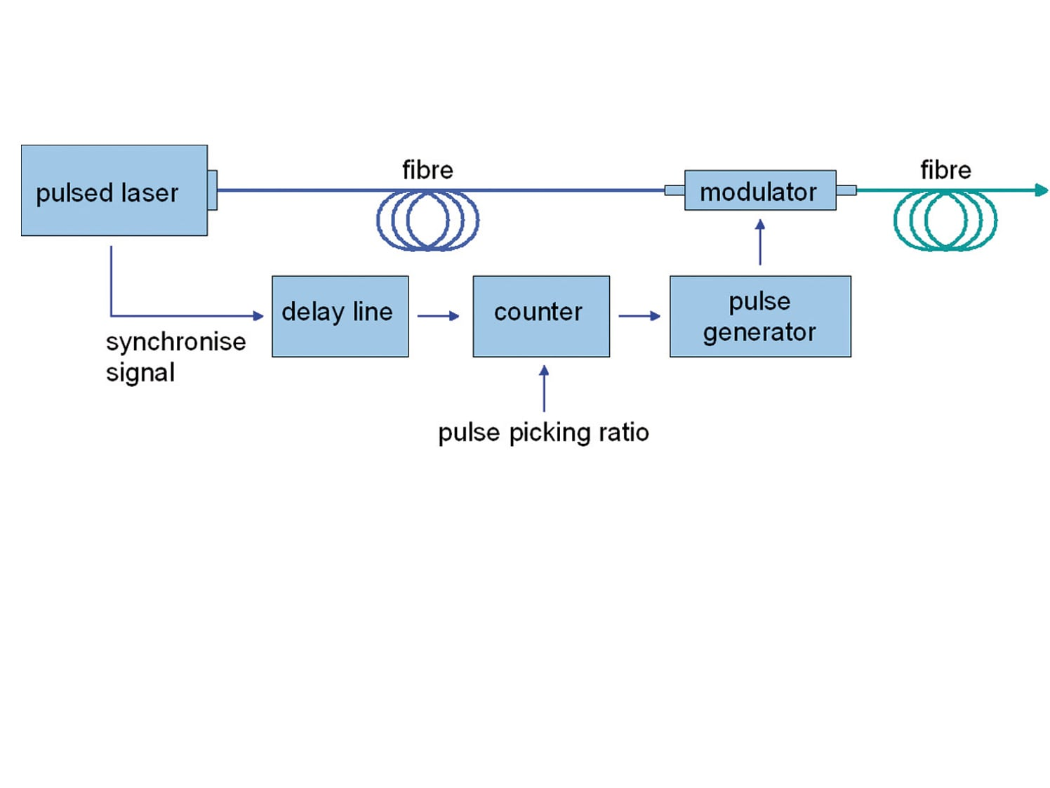 Driving scheme of the pulse picker