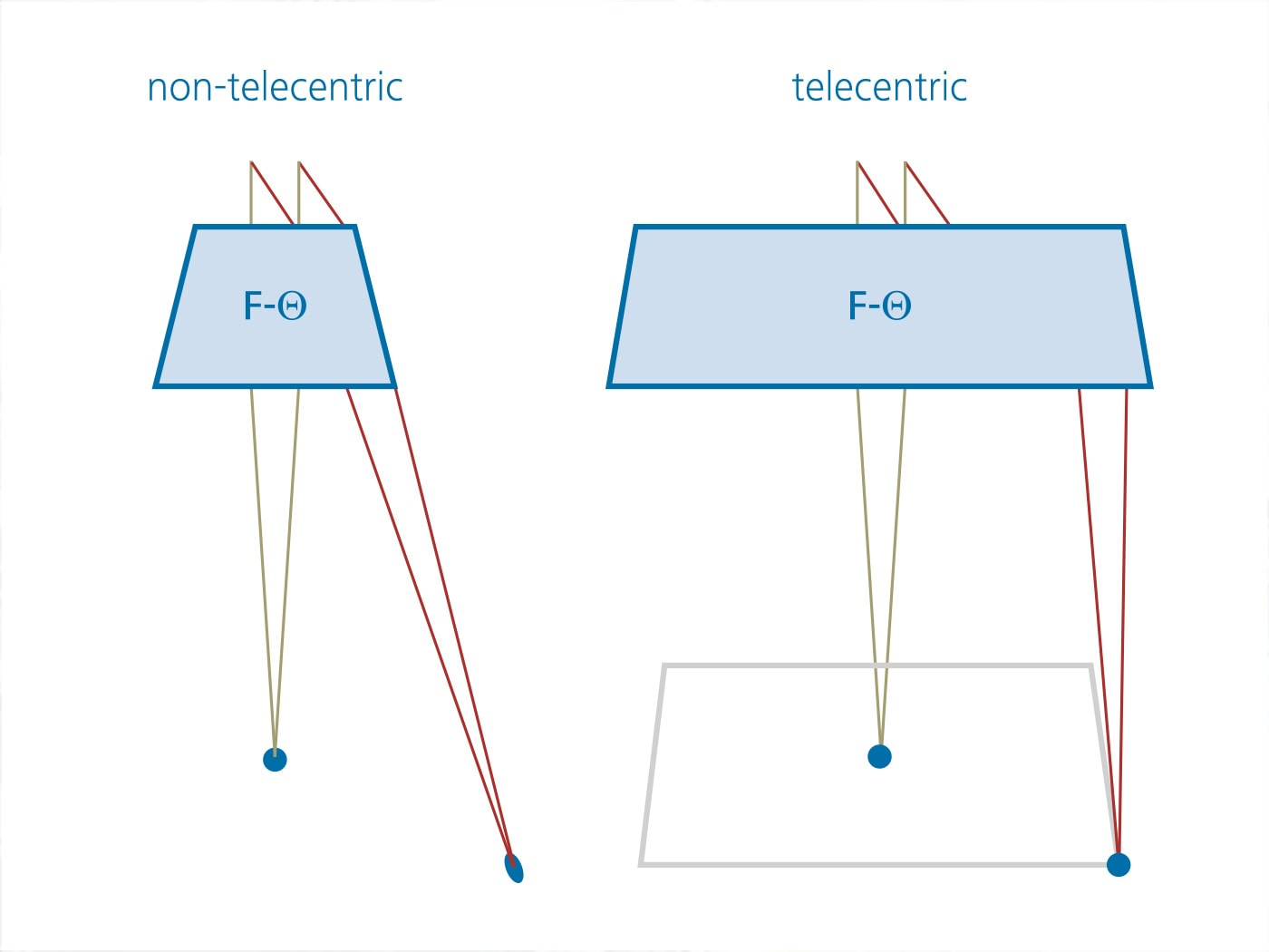 A telecentric lens shows more homogenous focus size distribution
